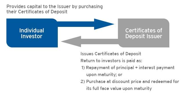 Certificates of Deposit (CD) Investment - Citi Hong Kong